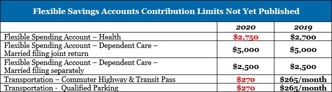 Flexible Savings Accounts Contribution Limits