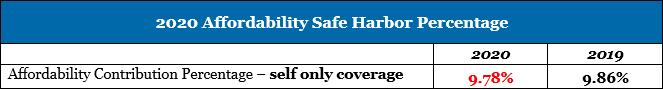 2020 Affordability Safe Harbor Percentage