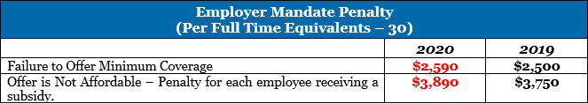 Chart Showing Employer Mandate Penalty in 2020
