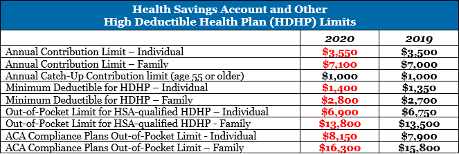 Chart showing HSA Limits in 2020