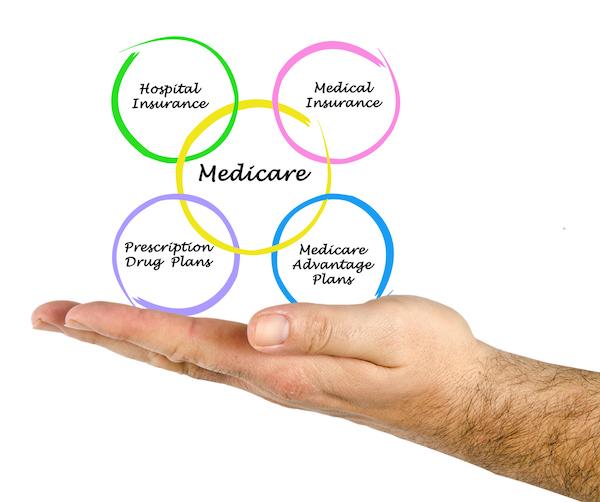 medicare diagram